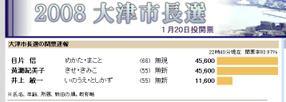 2008election_mayor_otsu